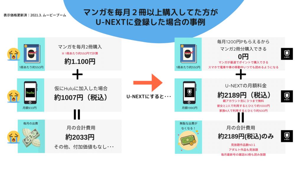 マンガを毎月購入してた方がU-NEXTに登録した場合の事例
