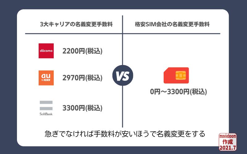 3大キャリアと格安SIMの名義変更手数料金の比較