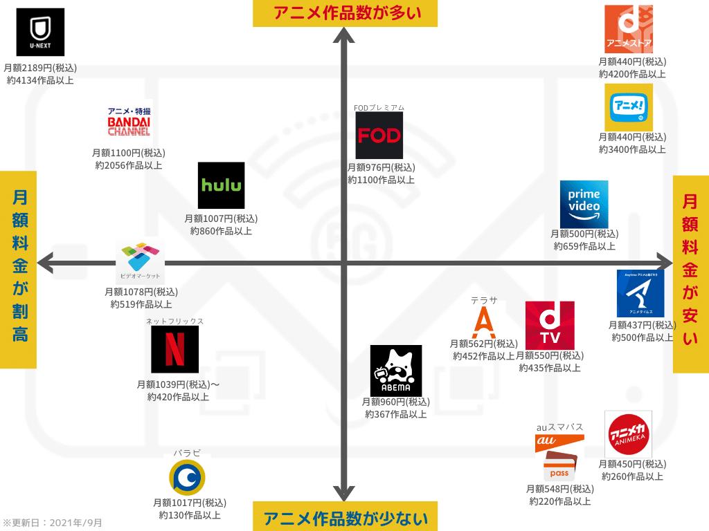 アニメ配信している動画サービス15社の月額料金と作品数のポジショニングマップ