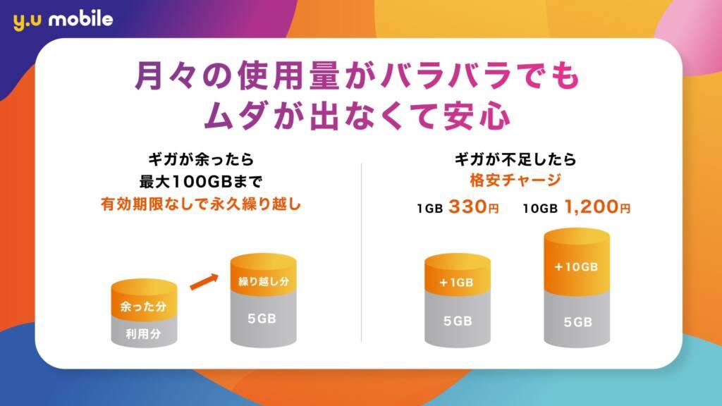 最大100GBまで無制限に繰り越しができる。不足してもチャージも安い